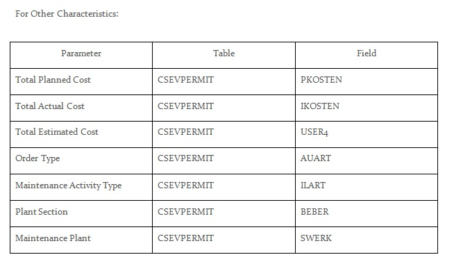 Usage of Permits in SAP Plant Maintenance | SAP Blogs