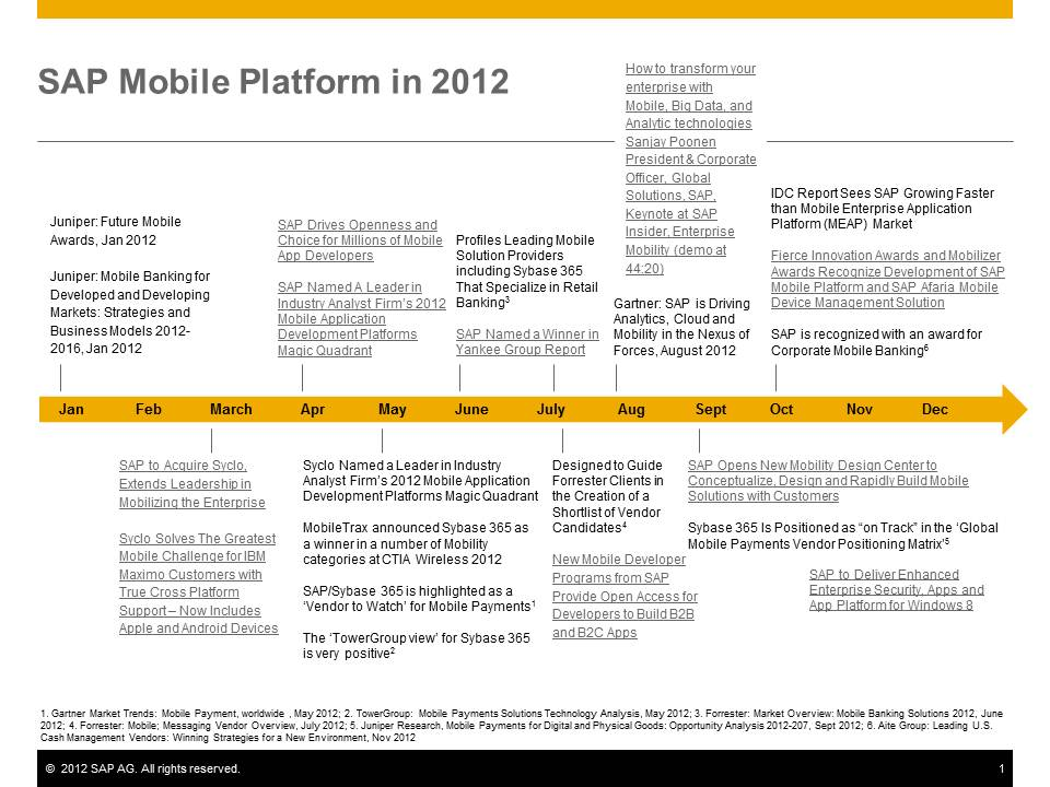 SAP Mobile Platform in 2012.jpg