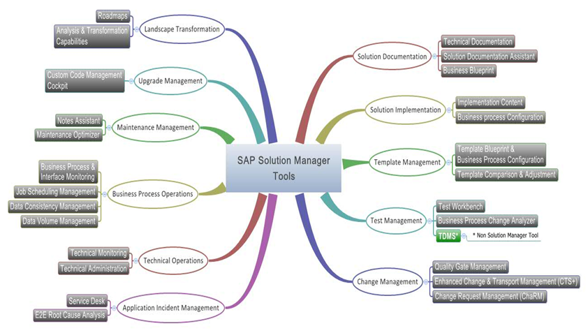 End to end sap solution manager sap blogs solmancapabiltiestoolsg malvernweather Gallery