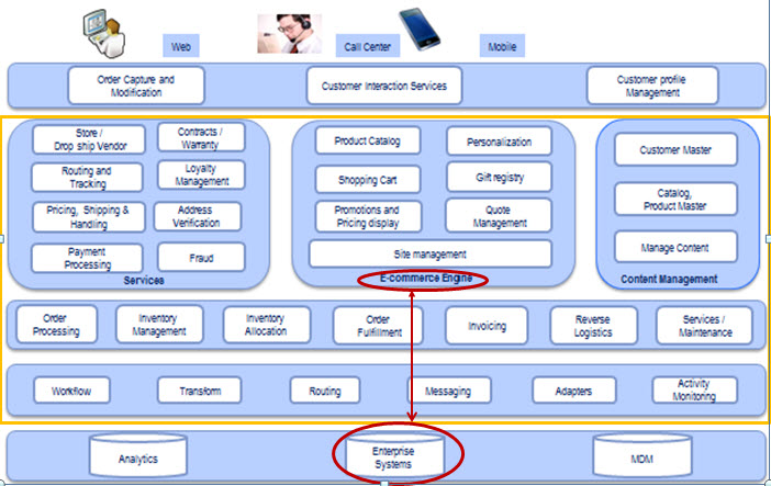 Websphere commerce integration with sap otc sap blogs for E commerce architecture