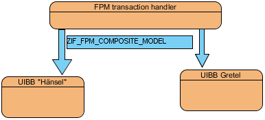 Option 1 - FPM transaction handler pushes ZIF_FPM_COMPOSITE_MODEL to the feeders.png