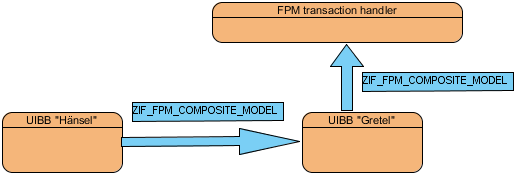 Option 2- The FPM ransaction handler is the last chain link.png