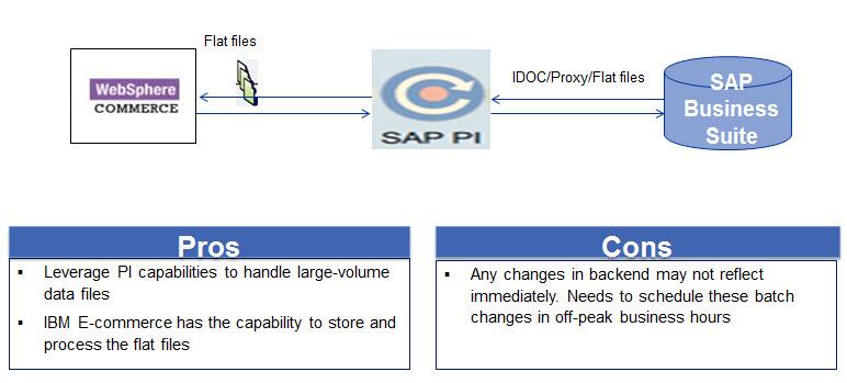 WebSphere Commerce Integration with SAP OTC   SAP Blogs