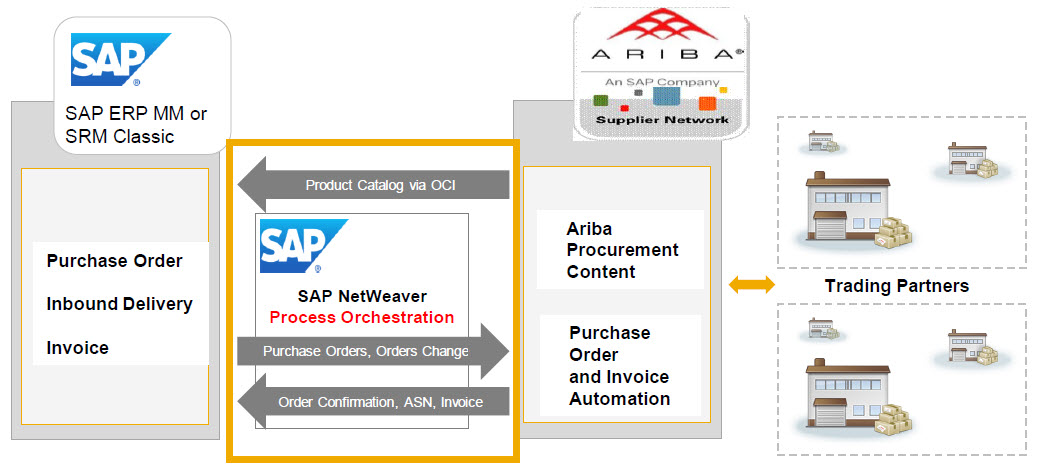How To Connect SAP To The Ariba Network Using Netweaver Process - Ariba invoice processing
