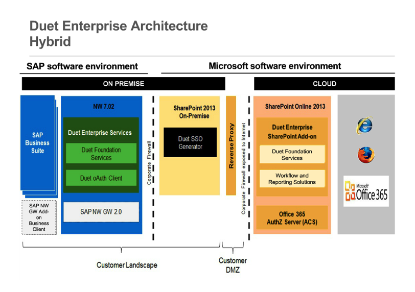 Duet Enterprise 2.0 Hybrid Architecture.png