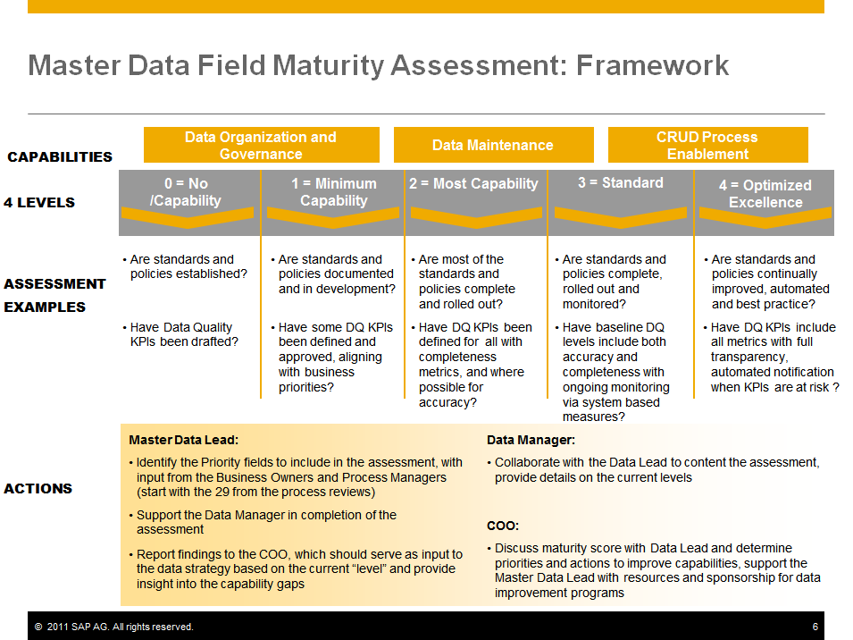 Information Governance Maturity Models: Quick and Easy | SAP
