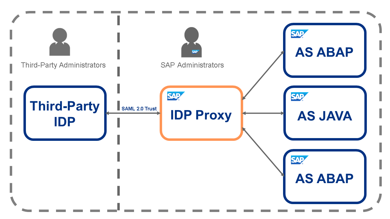 SAP IDP Competitive Advantages_IDP_Proxy.png