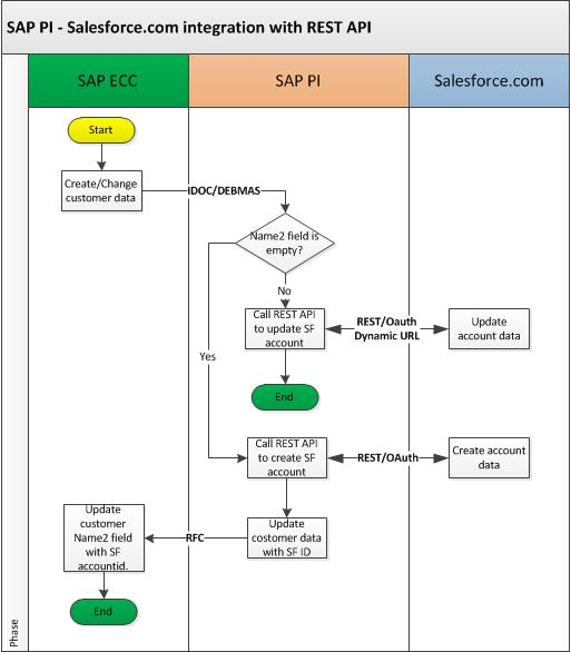 SAP PI - Salesforce.com integration with REST API.jpg