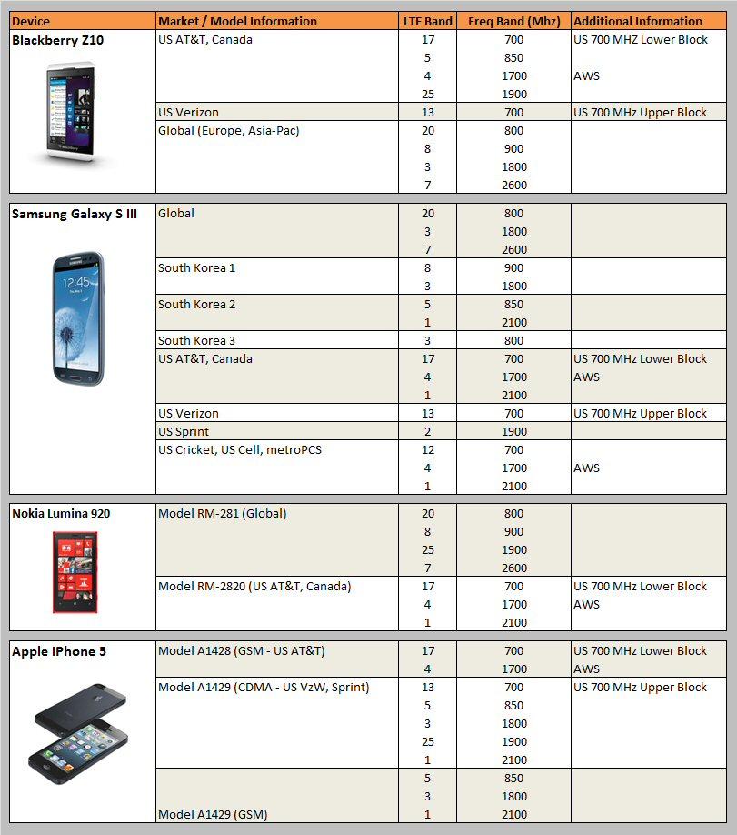 LTE Spectrum usage - 2013.03.19.jpg
