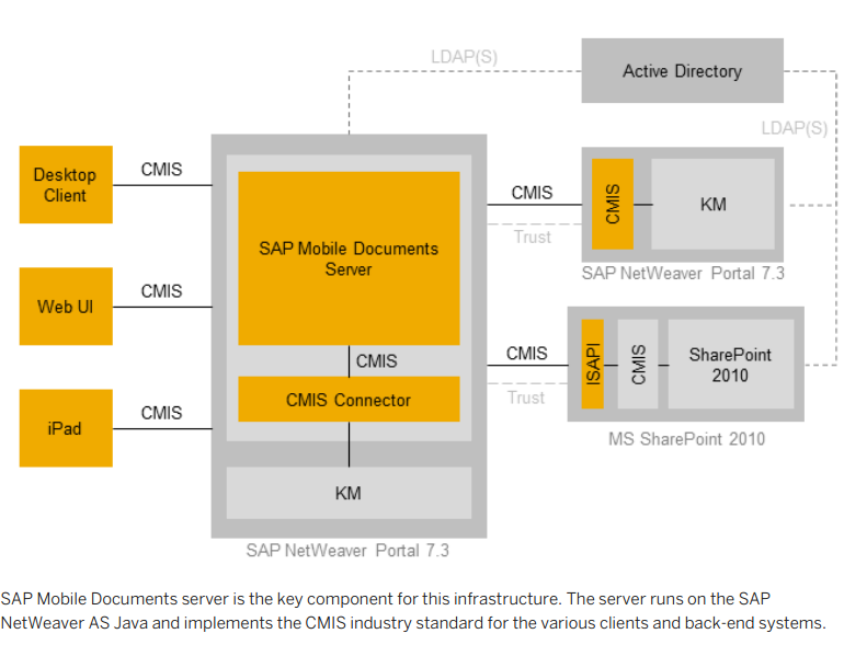 SAP_Mobile_Documents_Architecture.PNG