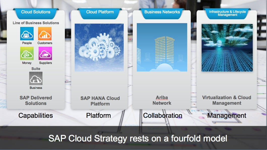 SAPCloud-4elements.jpg
