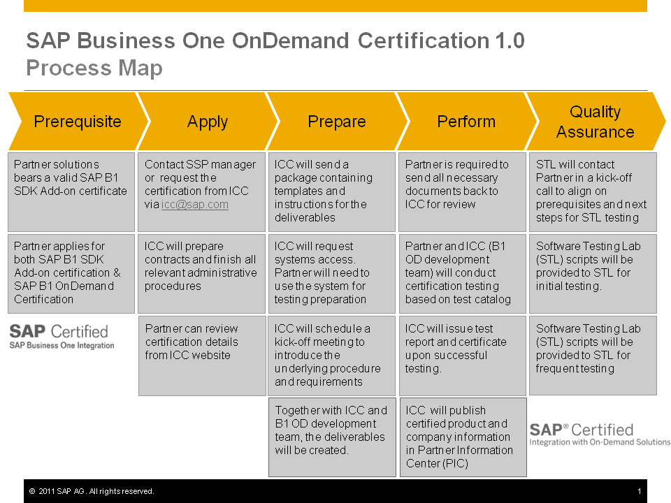 B1 Od 10 Certification Process Map Sap Blogs