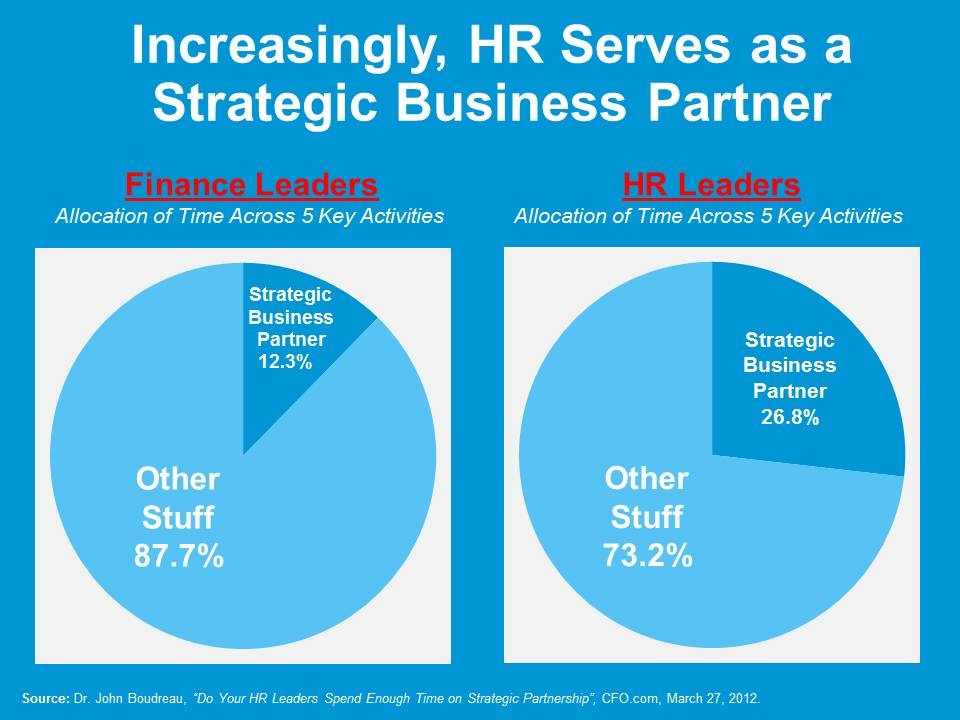 Why Is It Important for HR Management to Be a Strategic Business Partner?
