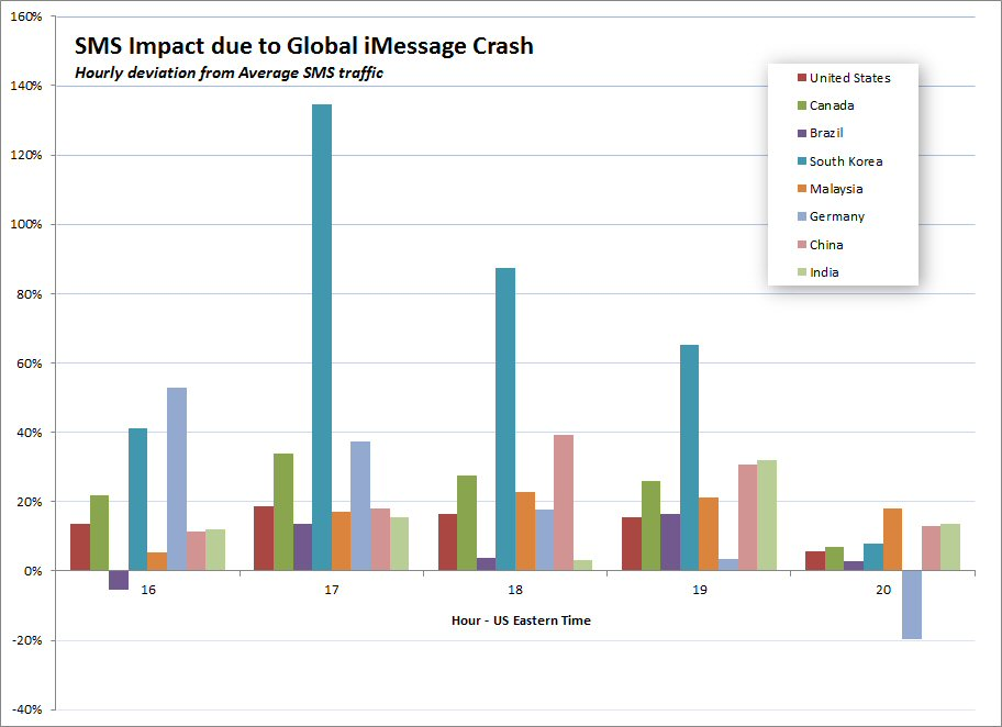iMessage Outage - Global SMS Impact.jpg