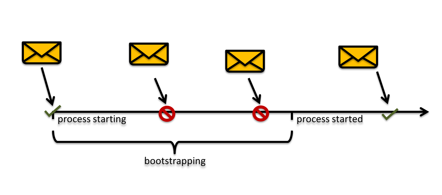 /wp-content/uploads/2013/04/process_bootstrapping_199164.png