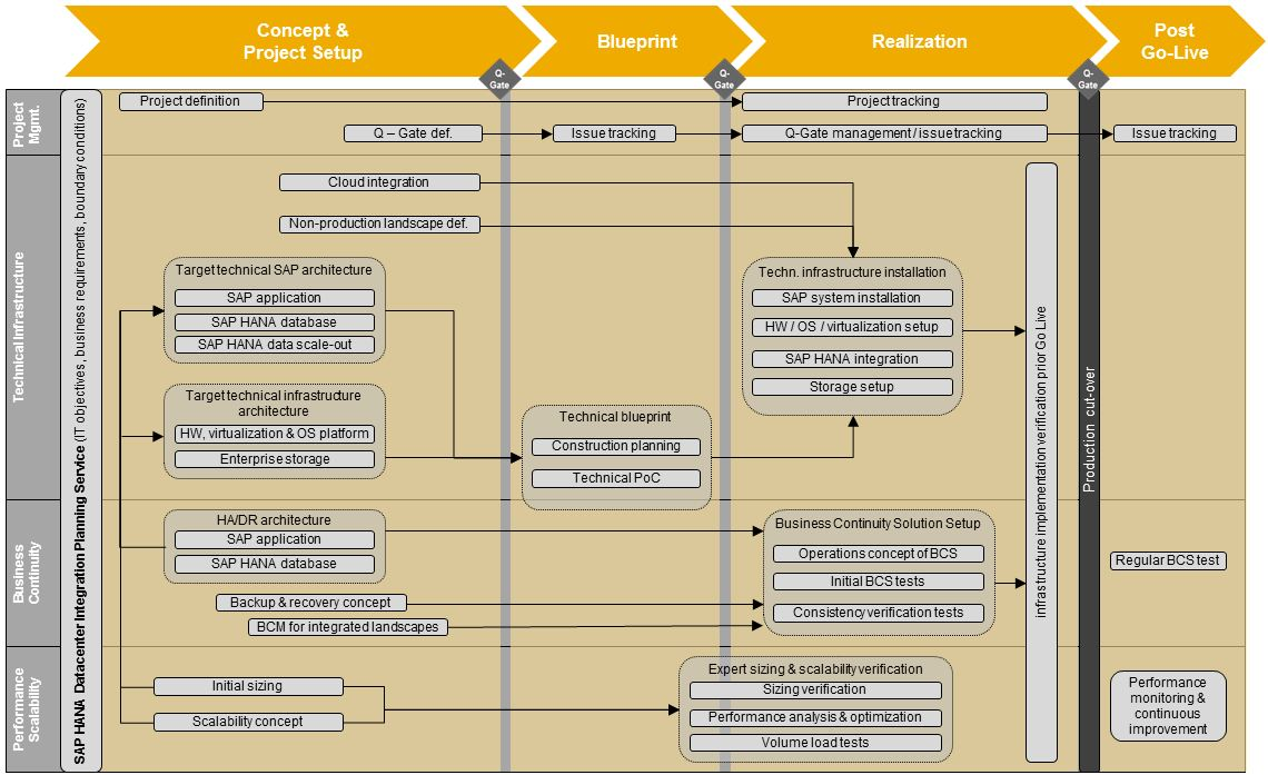 SAP_HANA_Datacenter_Integration_Roadmap_small.JPG