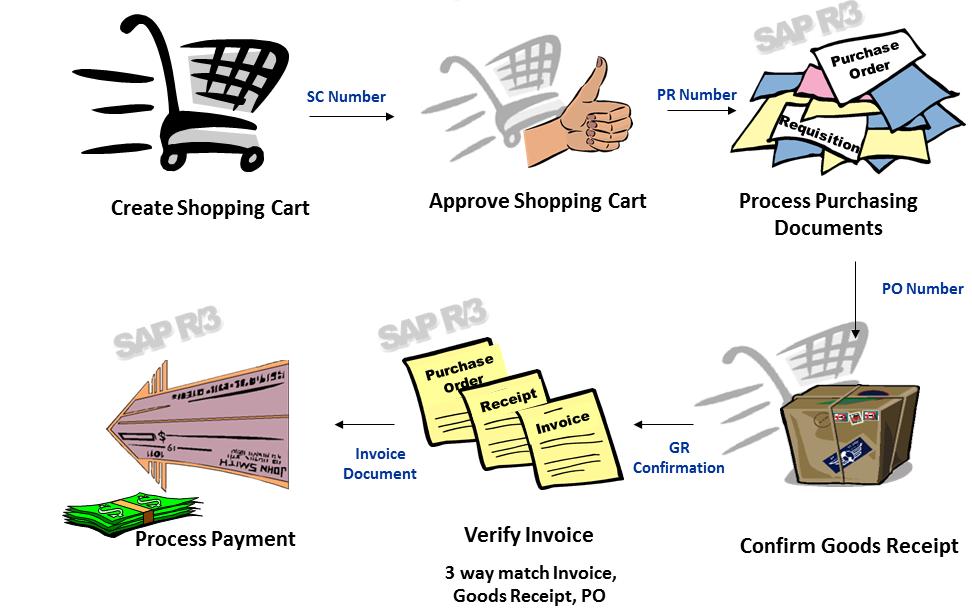 level 1 process flow diagram process flow diagram template excel sap srm extended classic deployment scenario sap blogs