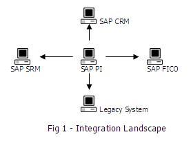 Sap xi tutorial for beginners pdf