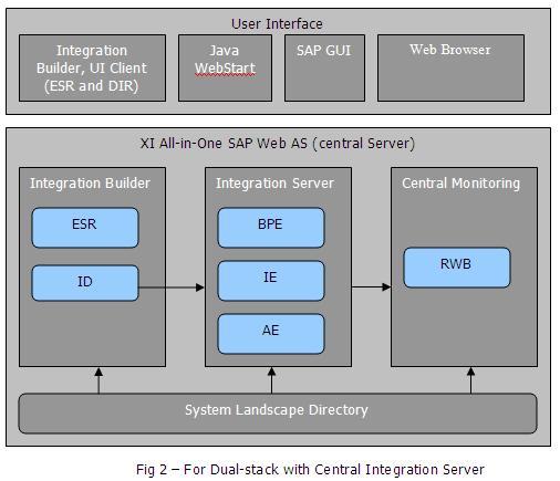 Sap Netweaver Process Integration Pdf