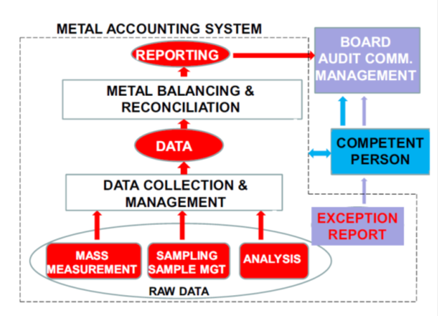Metal Accounting System.png