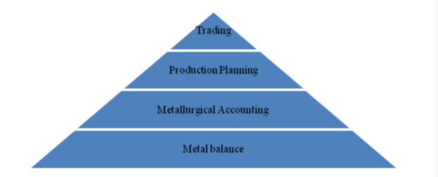 Metal Accouting Pyramid.png