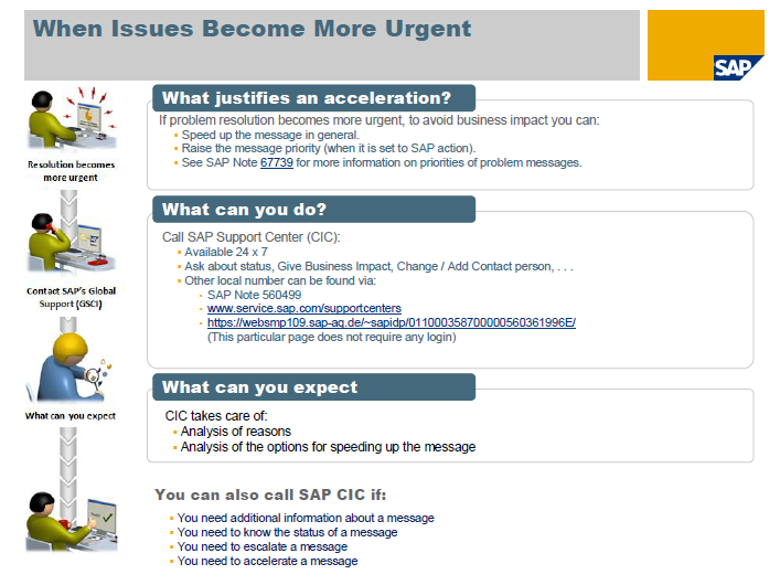 OSS Support When Issues Become More Urgent.PNG