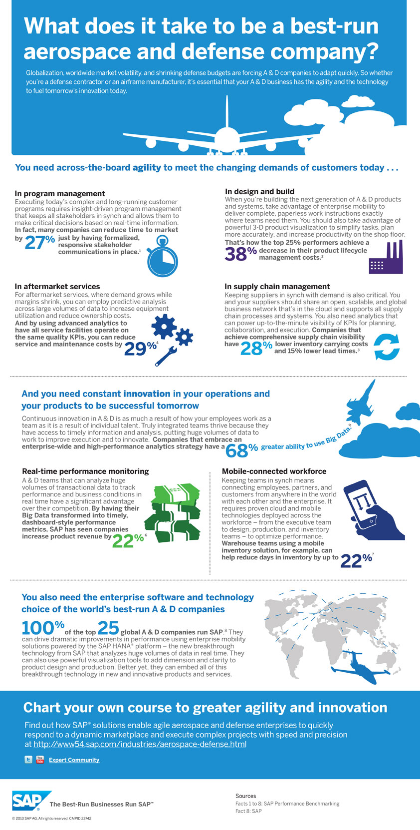 SAP_infographic_23742_A&D_FNL_web_use.jpg