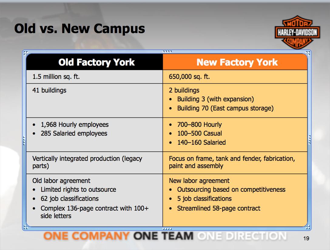 Harley davidson supply chain improvements essay