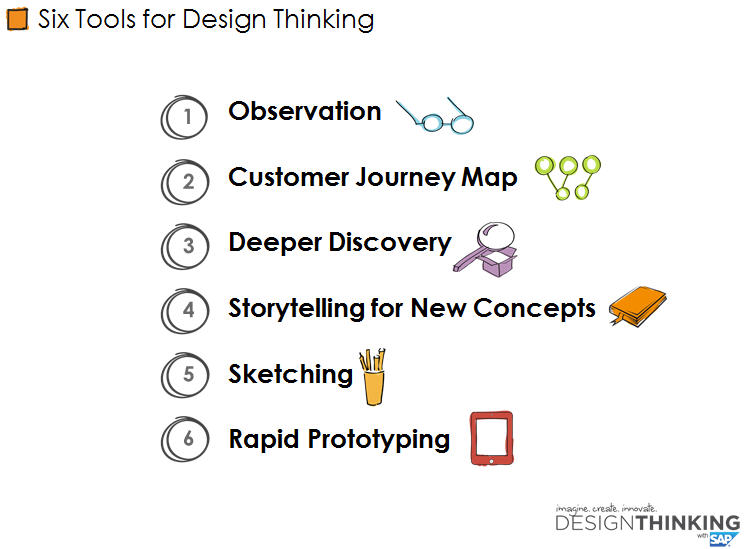 Six Tools For Design Thinking.jpg