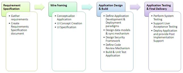 Mobile App Requirements Specification Creation  Sap Blogs