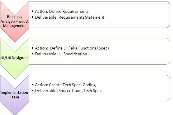 Mobile App Requirements Specification Creation | SAP Blogs
