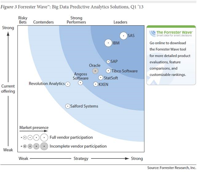 /wp-content/uploads/2013/06/forrester_2013_big_data_predictive_analytics_231180.png