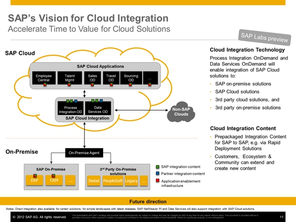 SAP MOVING INTEGRATION TO THE CLOUD