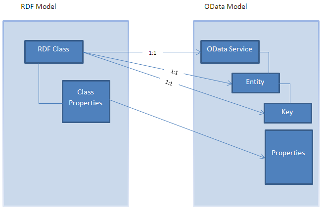 odata from semantic web sap blogs