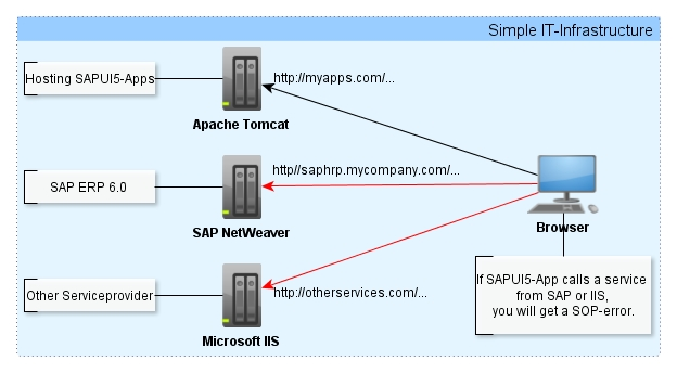 "Solving ""Same Origin Policy"" Issue in different ways 