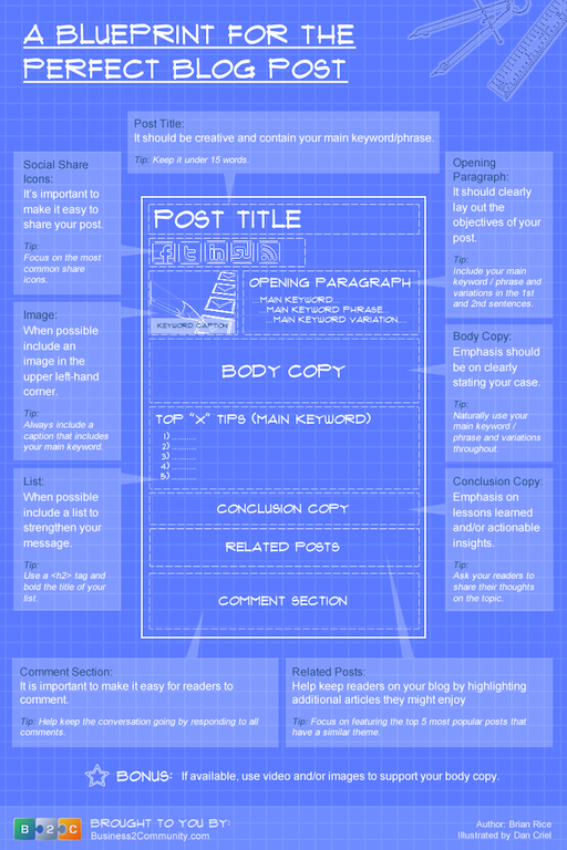 The-Blueprint-For-the-Perfect-Blog-Post.png