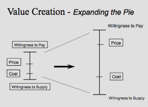 Value creation.png