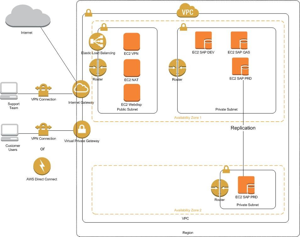 SAP on AWS: how about availability? | SAP Blogs