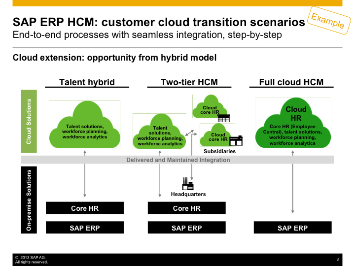 Cloud Example transition scenario.png