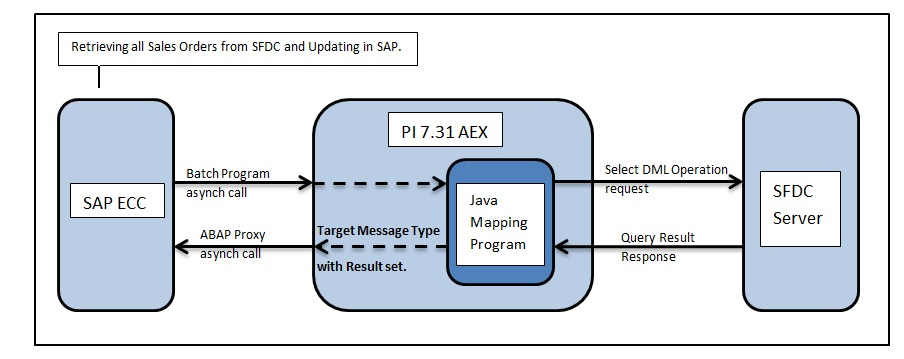 Leveraging Pi Java Mapping To Integrate Pi 7 31 Aex With