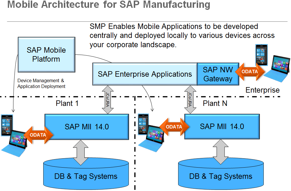 SAP Enterprise Manufacturing Intelligence  EMI  Solution for Microsoft Office 365   SAP Blogs