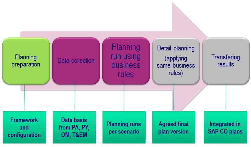 SAP_HCM_cost_planning_process_overview.JPG