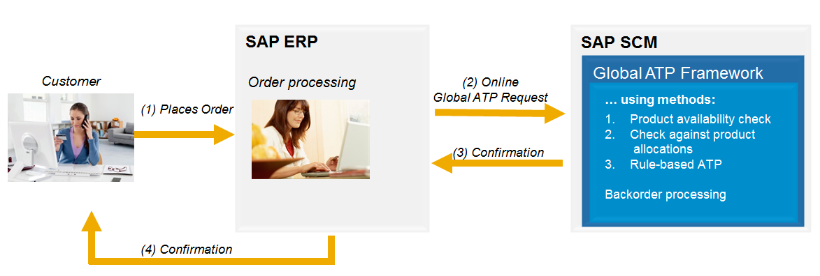 Blog6_GATP_Processes_Covered.png
