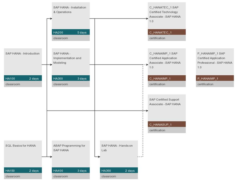 Prepare For Sap Hana Application Associate Certification Sap Blogs