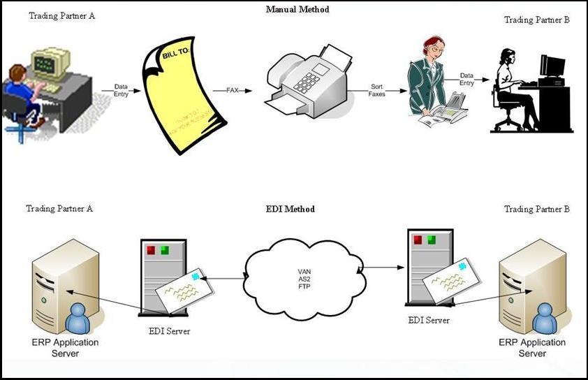 EDI Standards | SAP Blogs