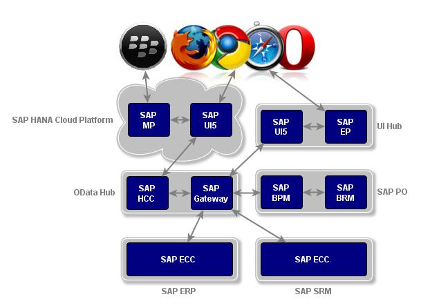 Fiori cloud architecture.jpg