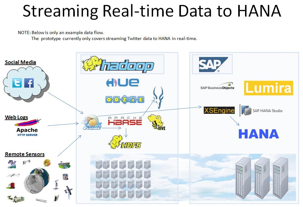 Streaming Real-time Data to HADOOP and HANA | SAP Blogs