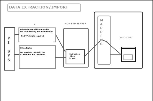 mdm pi integration sap blogs
