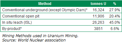 Mining Methods used in Uranium Mining.png