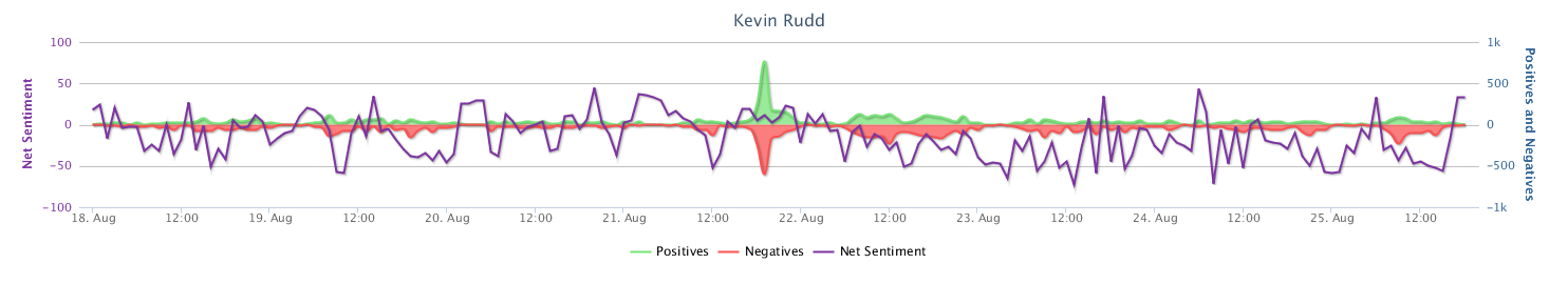 Net Sentiment Trend_Kevin Rudd.png